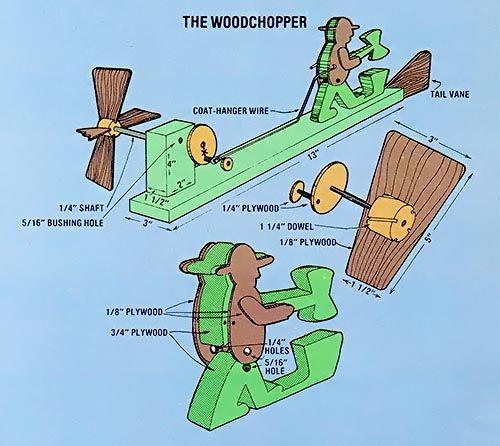 071 whirligig wind vanes - woodchopper diagram