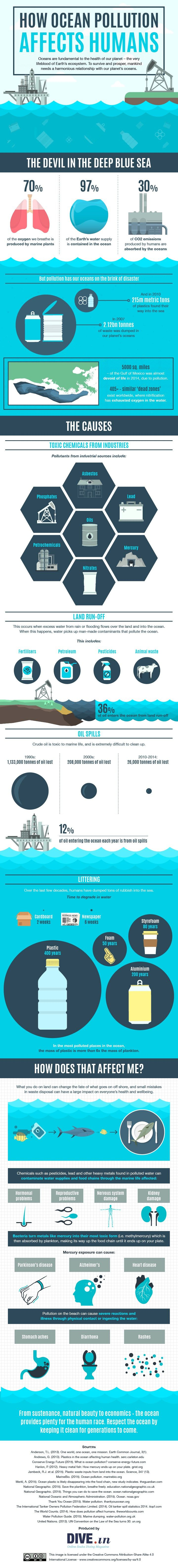How Ocean Pollution affects humans [Infographic]   ecogreenlove