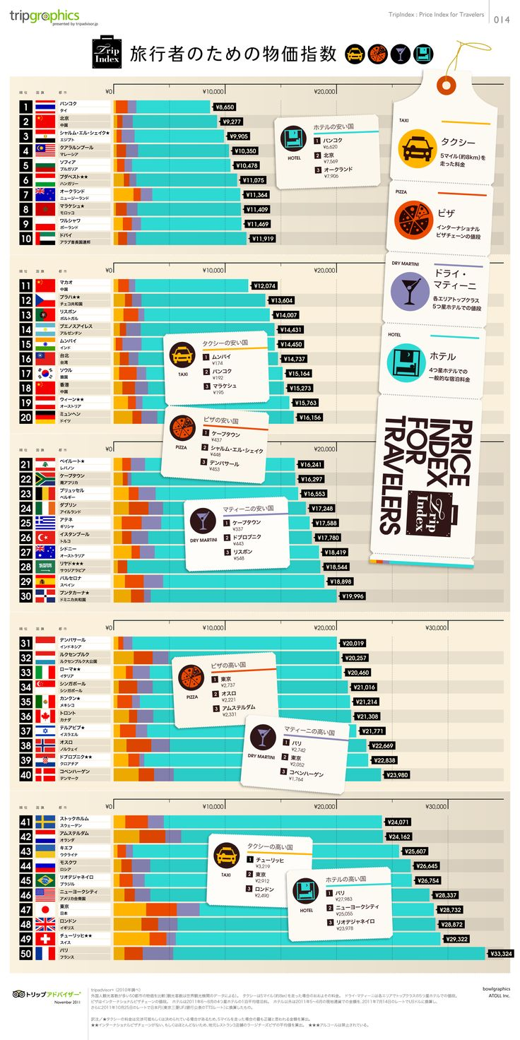 TripIndex 旅行者のための物価指数 トリップアドバイザーのインフォグラフィックスで世界の旅が見える