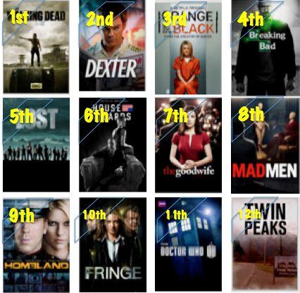 Netflix Mucho - top ranked