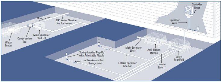 Anatomy of a #sprinkler system by Orbit Irrigation