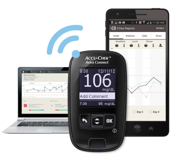 17 Best Images About Blood Glucose Meter On Pinterest
