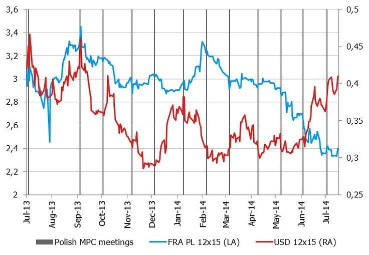 Polish MPC meetings and USD 12X15 FRA
