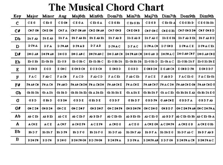 neo soul chord progressions - Google Search : Cool : Pinterest : Charts, Search and Neo soul