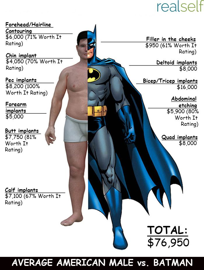How Much Would It Cost to Get the Body of a #Superhero? #PlasticSurgery #Trends