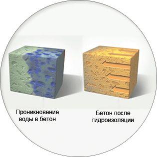 Затраты на гидроизоляцию фундамента несравнимо меньше, затрат которые возникнут, если она отсуствует. #гидроизоляция #Ставрополь
