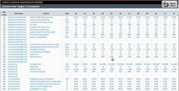 Manufacturing Excel Dashboard From Time Savings To Cost Reduction