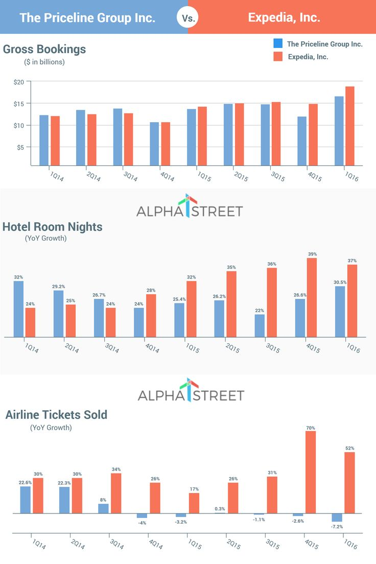 Comparative Analysis - The Priceline Group Inc. (NASDAQ: PCLN) Vs. Expedia Inc. (NASDAQ: EXPE) since 2014. https://alphastreet.co