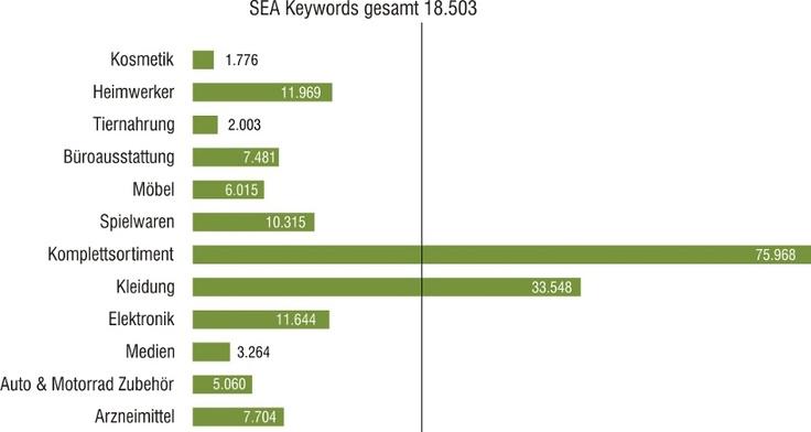 SEA Keywords deutscher Online-Shops nach Shop-Art