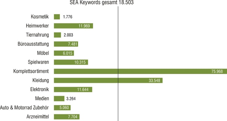SEA Keywords deutscher Online-Shops nach Shop-Art