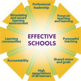 FS4703 C(1)(D) identify qualities of effective schools;