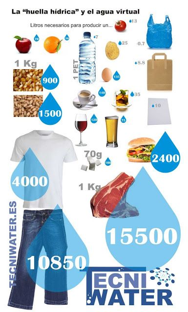 cuanto cuesta coste en agua de las cosas en agua infografia huella hidrica y agua virtual