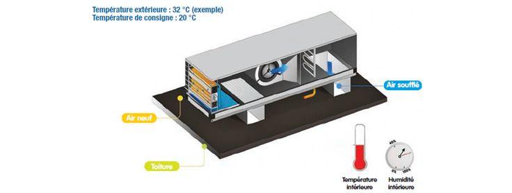 ROOFTOP ADIABATIQUE - CONCESSION AUTOMOBILE CHENOVE (21) Rooftop adiabatique - Animation fonctionnement