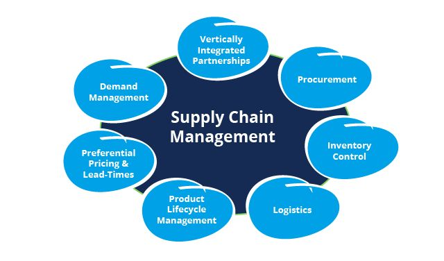 Management Master\'s Degree with Acquisition and Supply Chain Management Specialization