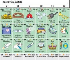 Ms de 25 ideas increbles sobre imagen tabla periodica en resultado de imagen para tabla periodica en ingles urtaz Images