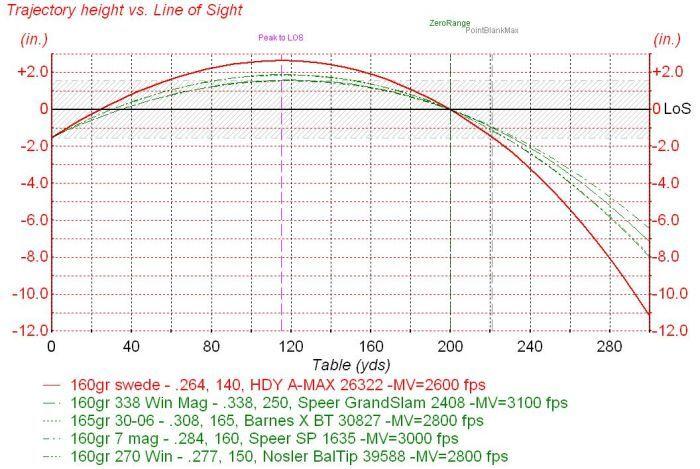 7mm mauser ballistics chart – Ballistics Chart