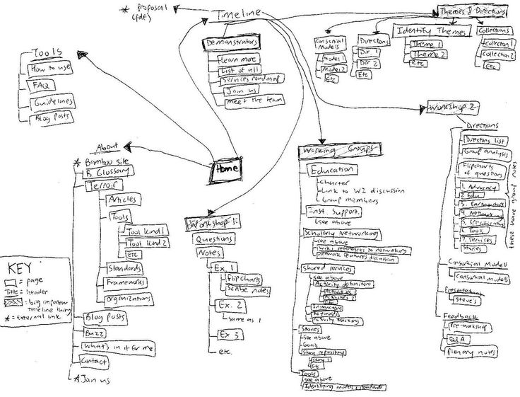 33 best images about information architecture on pinterest