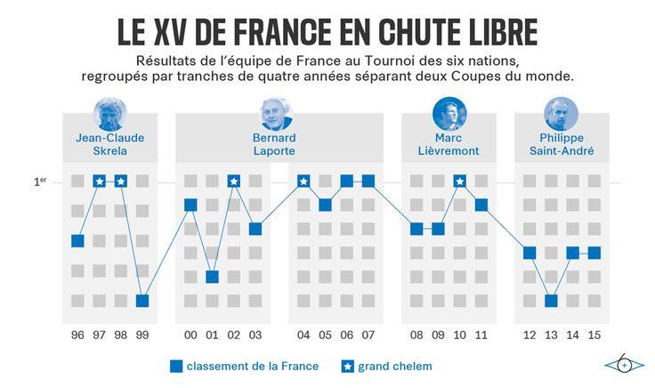 XV de France : pourquoi Novès fera forcément mieux que Saint-André