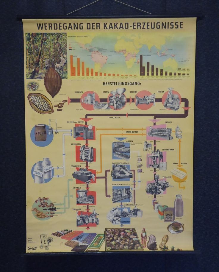 Vintage 1930s Chocolate Advertising Poster Sarotti - The Collectors Bag