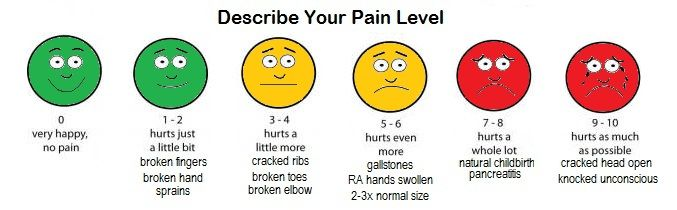 Pain scale 1 to 10 faces vas pain scale 1 10 http for Vas scale pain