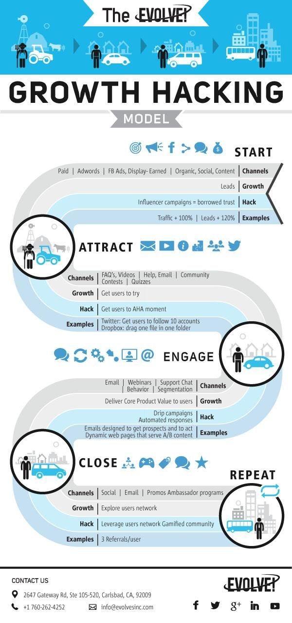 The Growth Hacking Model