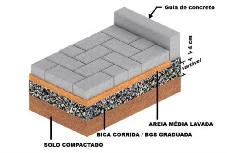 corte esquemático assentamento intertravados em geral