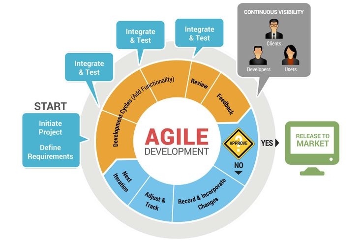 Looking to Shrink Your Mobile App Development Cycle?
