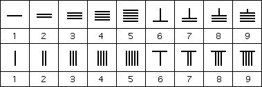 ancient chinese numerals - Google Search