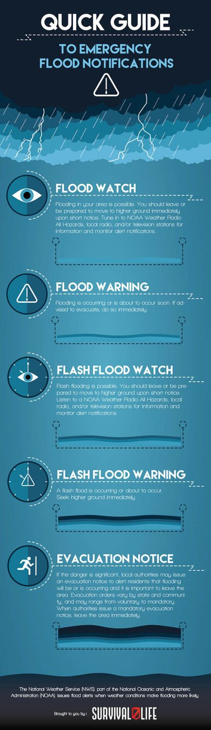 Flood Survival Tips | How to Survive Natural Disasters