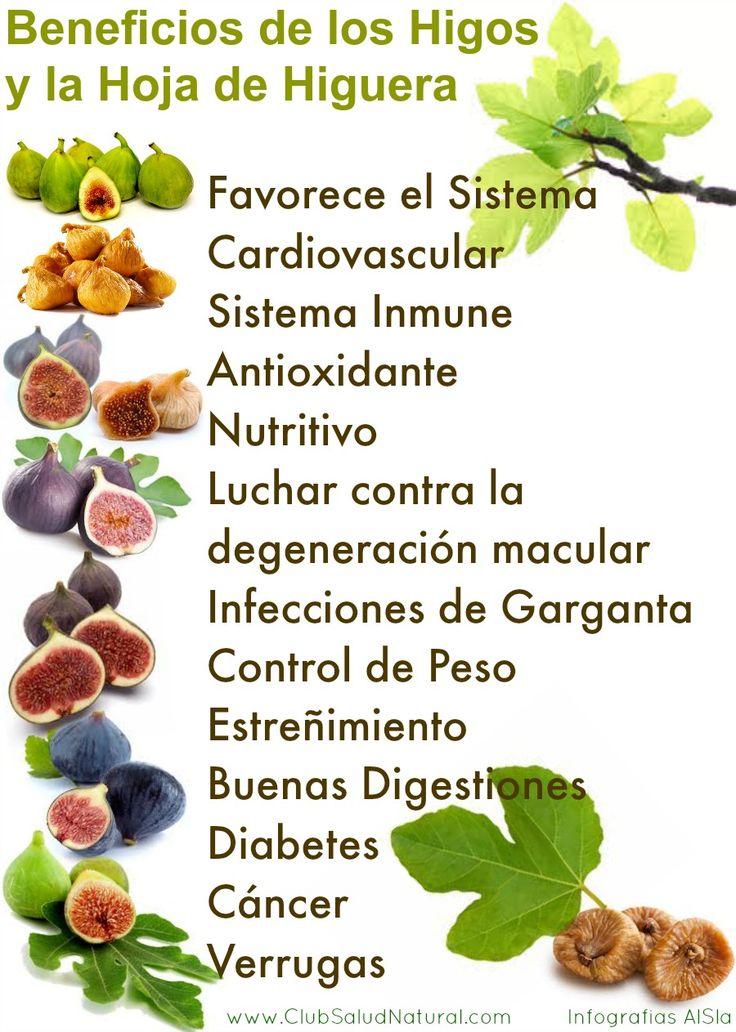 Beneficios de los Higos y las Hojas de Higuera - Club Salud Natural #higos