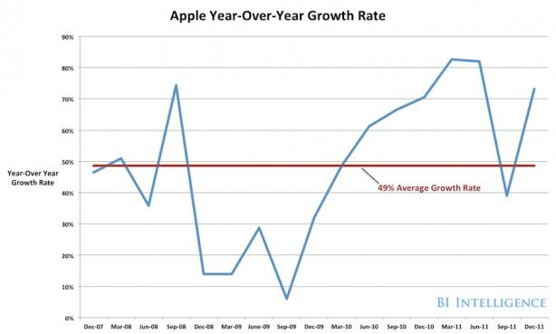 Apple's sensational year on year growth