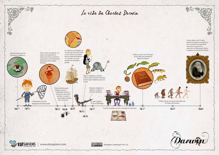 La vida de Charles Darwin #infografia