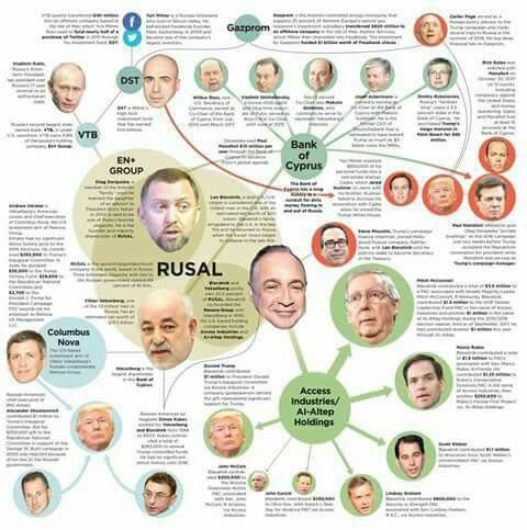 """Buried in the Campaign Finance *reports available to* the Public are some Troubling Connections #between a Group of Wealthy Donors with #ties to Russia and their *political contributions* to Trump and a *number of top* Republican Leaders""""  Read more here:  https://www.dallasnews.com/opinion commentary/2017/12/15/putins-proxies-helped-funnel-millions-gop-campaigns"""
