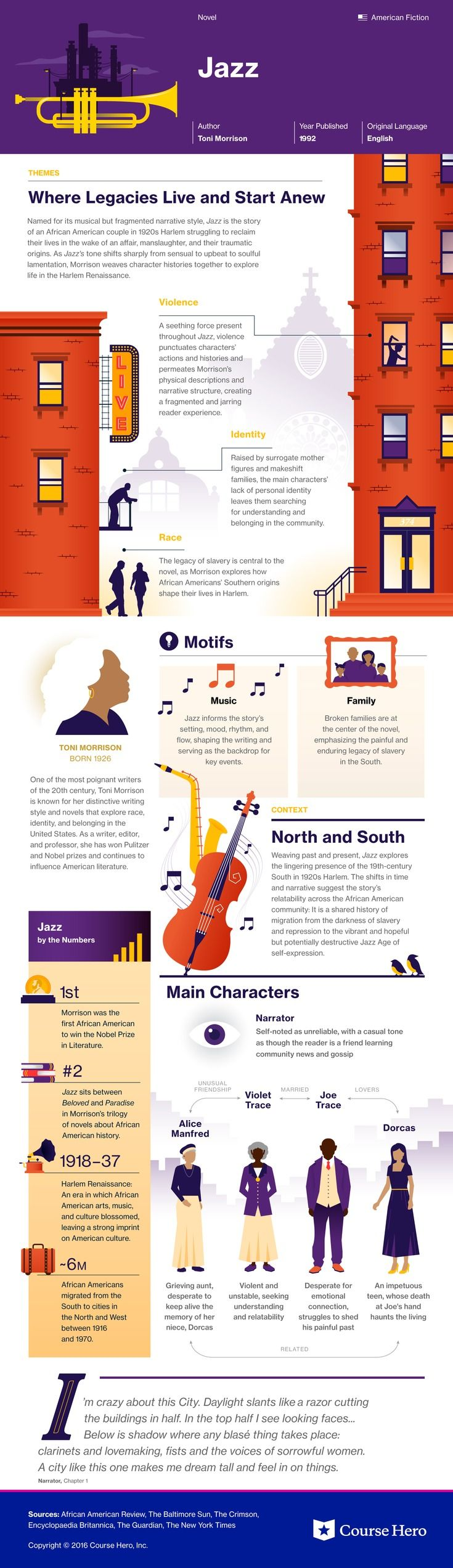 This @CourseHero infographic on Jazz is both visually stunning and informative!
