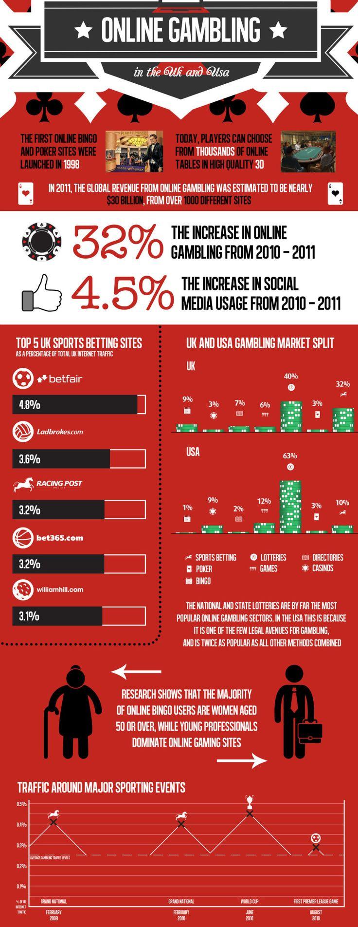 Sports Betting #sports #betting - http://wanelo.com/p/3870574/the-vegas-nightmare