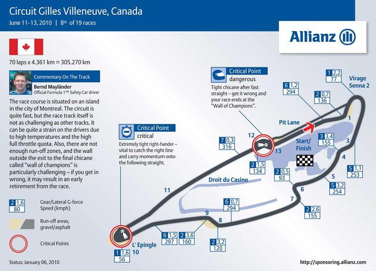 Canadian Grand Prix Circuit - Circuit Gilles Villeneuve 4.361km's