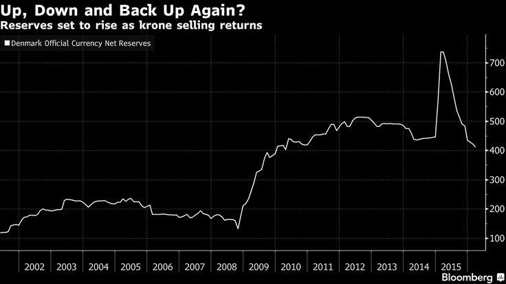Danish FX reserves measured in billions of kroner