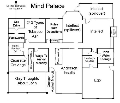 Sherlock's mind palace. This makes me giggle uncontrollably.