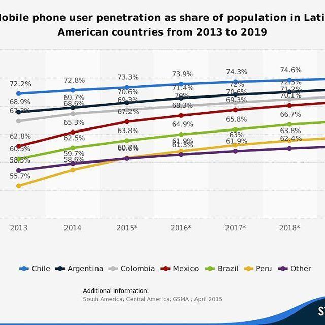 Según un estudio llevado a cabo por #GSMA, el porcentaje de penetración de teléfonos móviles entre 2013 y 2019 está encabezado por Chile  , quien desde el inicio de ese periodo goza de una tasa de tenencia de móviles mayor al 70%. Le siguen Argentina  , Colombia  , México  y Brasil  , tal como puede visualizarse en este gráfico:  Vía @statista • • • •  #Infographic | #RedesSociales |#marketingdigital | #socialmedia | #socialmediaexpert |#socialmediatips | #profesiondigital…