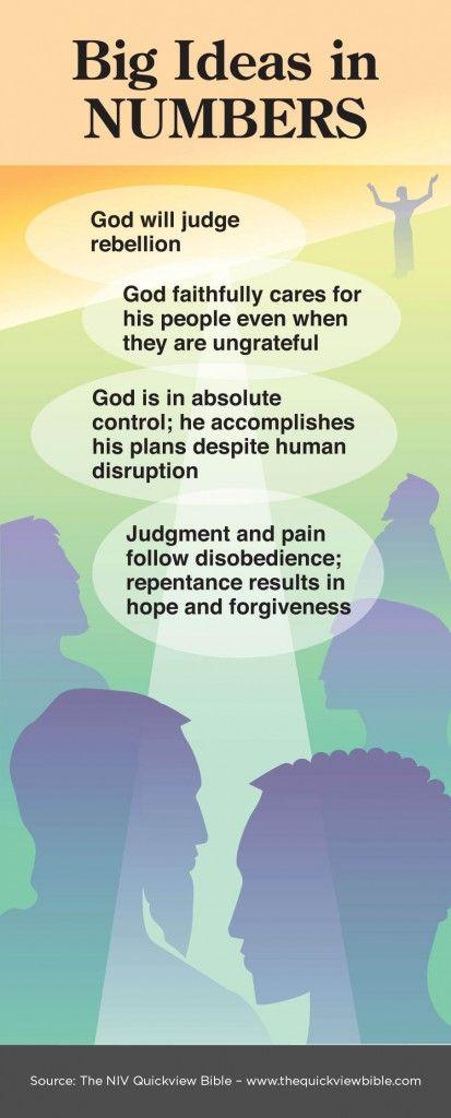 UNDERSTANDING BIBLICAL NUMBERS - Harvestime