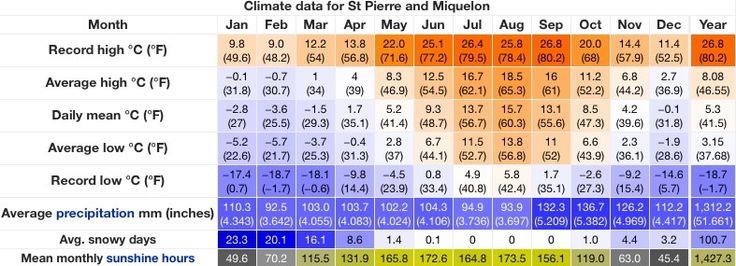 This is a climate chart