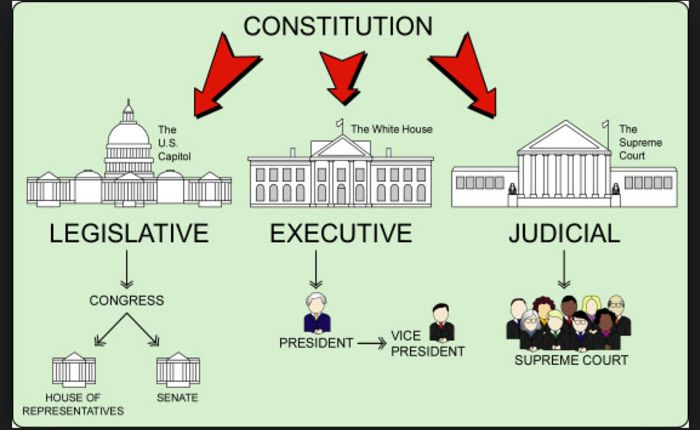 ONLINE RESOURCE~  Branches of Government presentation uses colorful pictures, music, and narration to explain this important social studies concept.