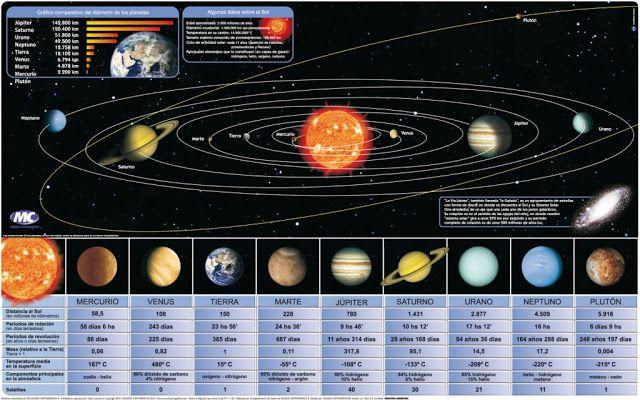 Sistema Solar.Gráfico comparativo del diámetro de los planetas