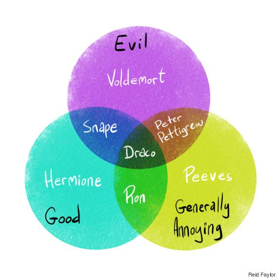 These Next-Level Venn Diagrams Capture the Magic of 'Harry Potter'