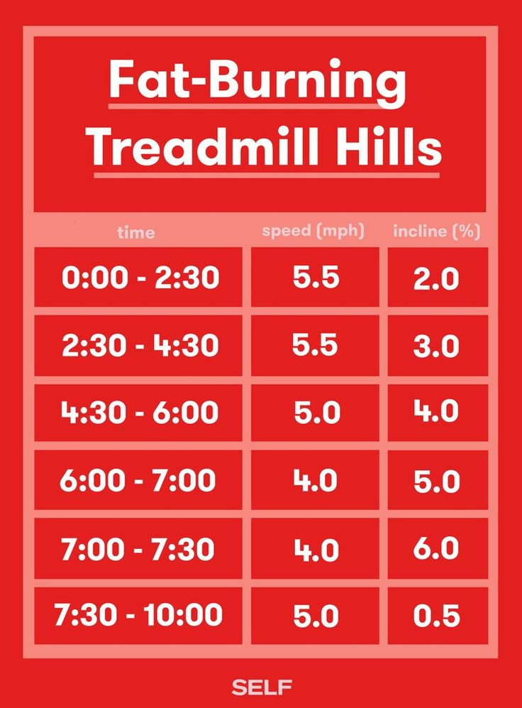 Looking for a treadmill workout that you won't totally hate? We got you! With this fat-burning treadmill routine you'll increase your incline a little bit more with every interval in this workout as your speed starts to decrease.