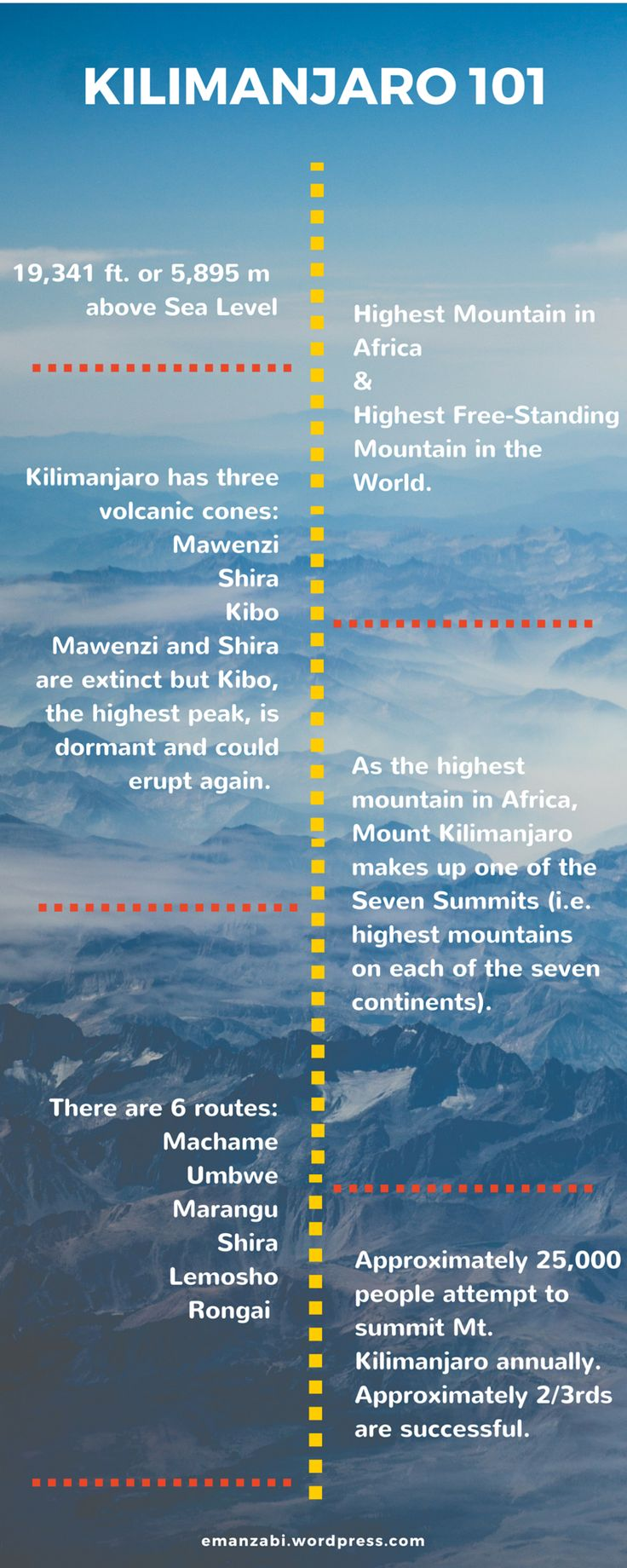 Kilimanjaro 101. How hard is it to climb mount Kilimanjaro? Read more at https://emanzabi.wordpress.com/2016/06/09/kili-series-how-hard-is-to-climb-mt-kilimanjaro/