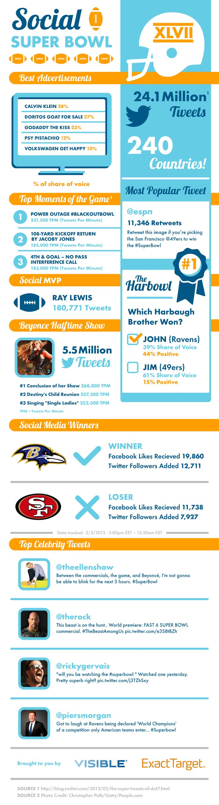 Infographic about Social Networking during the Super Bowl.