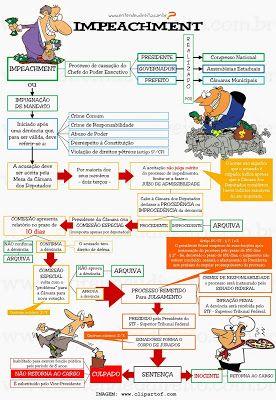 Lei do Impeachment   Lei 1079/50 | Lei nº 1.079, de 10 de abril de 1950   Publicado por  Presidência da Republica  (extraído pelo ...
