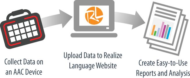Realize Language™ is a new online service that gives parents and professionals powerful ways to monitor, measure, and maximize a child's use of an Augmentative and Alternative Communication (AAC) speech device. 30 day free trial available!