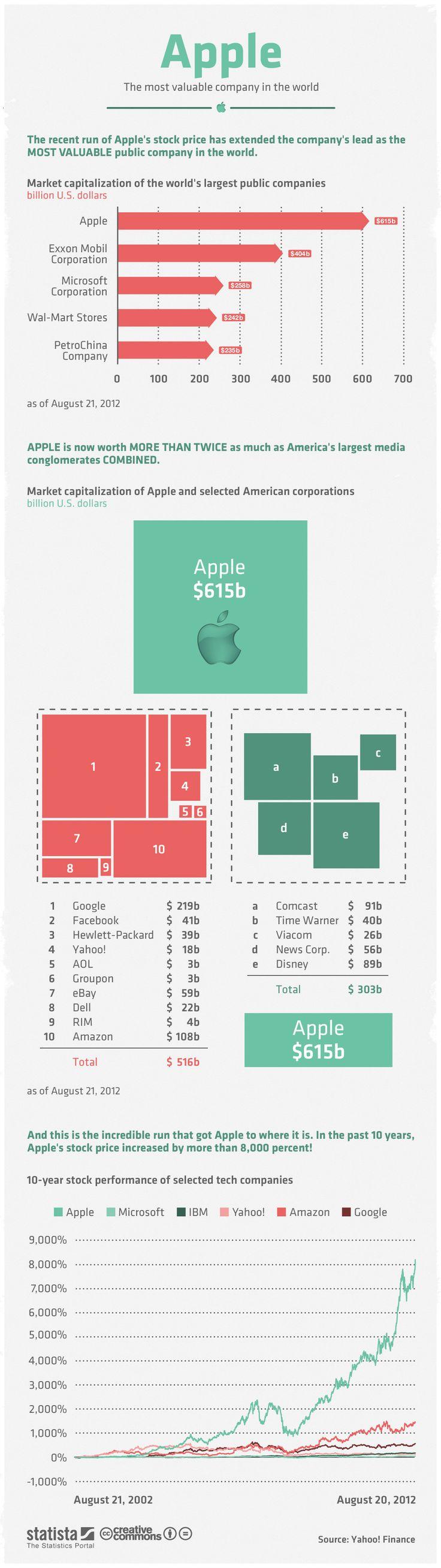 Apple's value